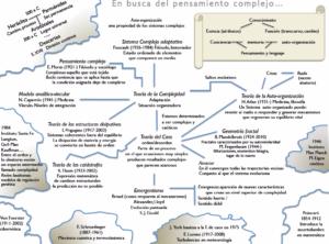 Mapa pensamiento complejo