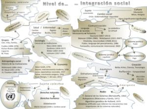 Mapa Nivel de integración biológico